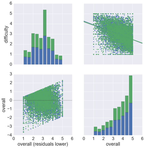 Plot of histograms, scatter with linear, and residuals