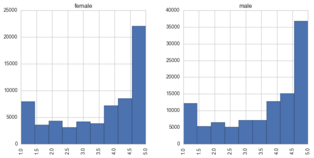 Histogram of overall scores, showing bimodal distributions for both men and women.